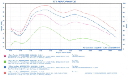 Torque graph for 1994 BMW R100R: standard and with both Moorespeed long and short-skirt pistons