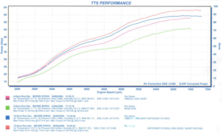 Power graph for 1994 BMW R100R: standard and with both Moorespeed long and short-skirt pistons